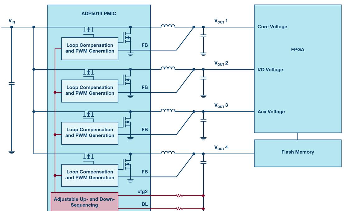 FPGA的电源管理不简单,五个龙8国际娱乐网站死角一定不可忽...