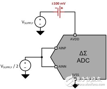 电源决定模数转换器的好坏