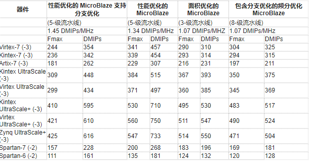 MicroBlaze软核处理器简介