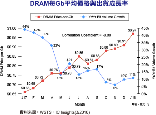 DRAM涨风不绝 渐渐压制市场需求