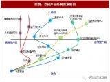 中国存储行业发展历程及产业链分析