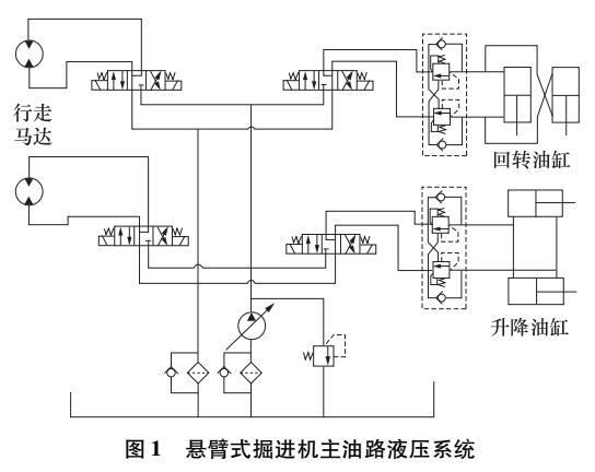 悬臂式掘进机液压系统控制
