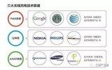 主流的无线充电标准:PMA、Qi、A4WP