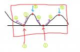 分水岭算法(理论+opencv实现)