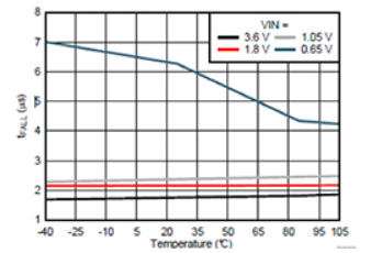 巧用IC负载开关的特性来安全地降低功耗