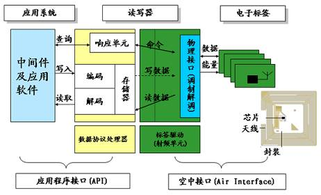 RFID射频识别技术详解之RFID系统构架与基本原理