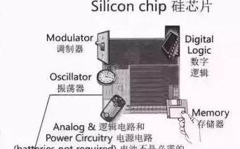 超高频RFID电子标签构成及15个典型应用