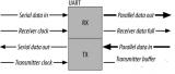 UART和RS-232、RS-422、RS-485的联系和区别