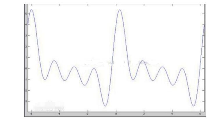 一文看懂周期信号的频谱特点