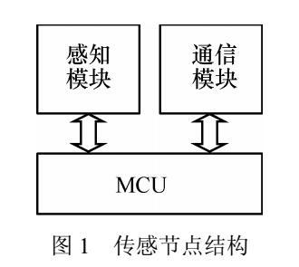 无线传感器网络节点调度算法