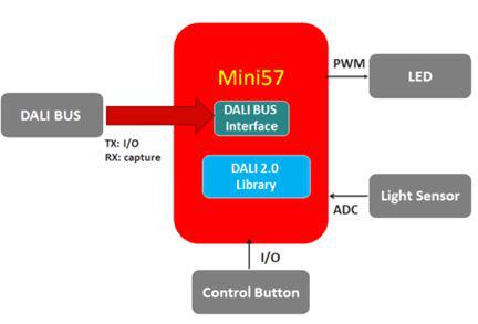 大联大品佳集团力推新唐科技MCU应用于DALI 2.0照明控制方案
