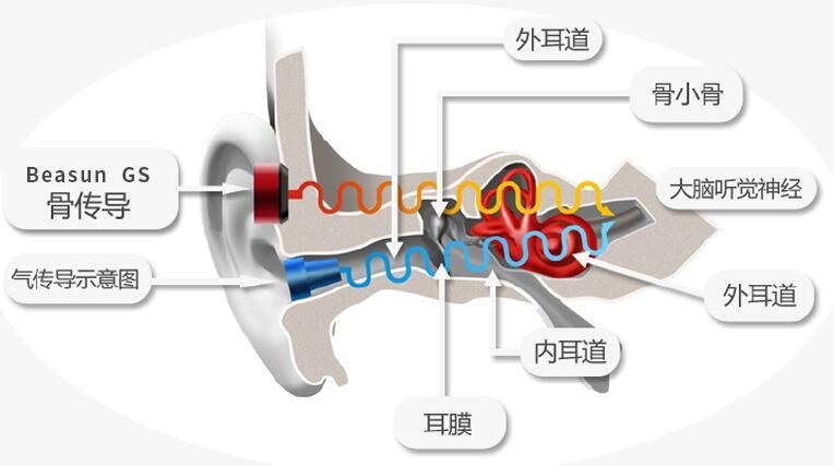 骨传导耳机哪个牌子好_骨传导耳机品牌推荐
