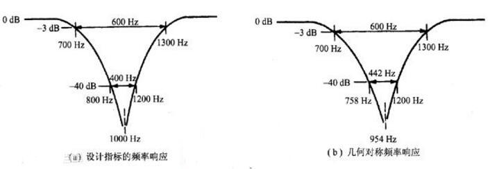 音响频率响应多少好_频率响应大好还是小好