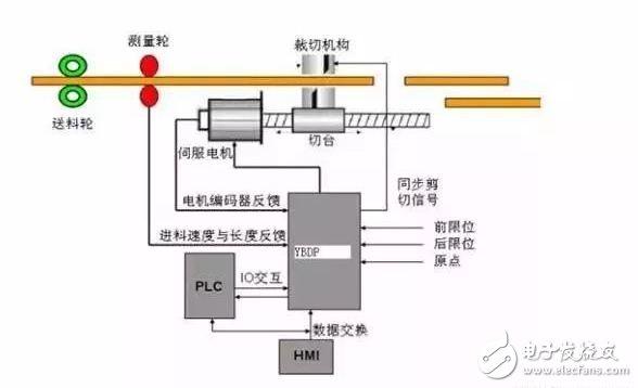 PLC工程师须掌握的3种伺服电机的控制方式