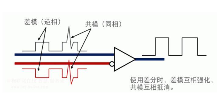 什么叫共模信号_共模和差模的区别