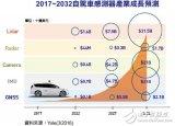 美光CEO认为中国存储器不具威胁  2032年自驾车传感器规模770亿