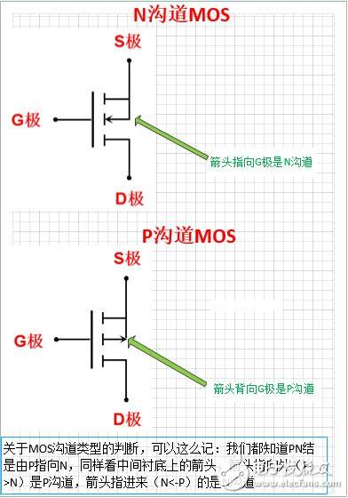 浅析三极管的三个工作状态是怎样的?
