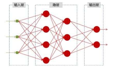 麻省理工新神经网络芯片速度增6倍 功耗少94%