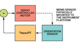 基本平台稳定系统中MEMS IMU频率响应分析