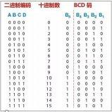 梯形图逻辑和PLC扫描、BCD代码以及可复用代码...