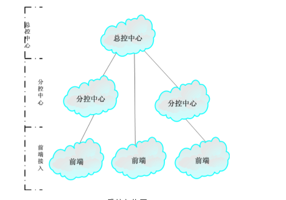 安防監控四大主流NVR芯片對比