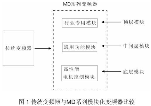 匯川MD320變頻器使用說明