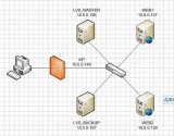 linux高级技巧:服务器集群之keepaliv...