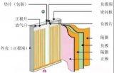 锂电隔膜对工艺和材料有哪些要求