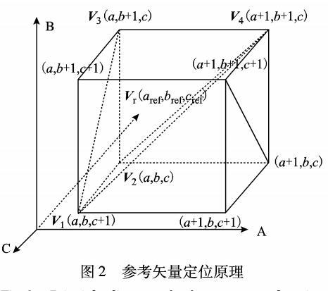 多电平逆变器三维空间矢量调制