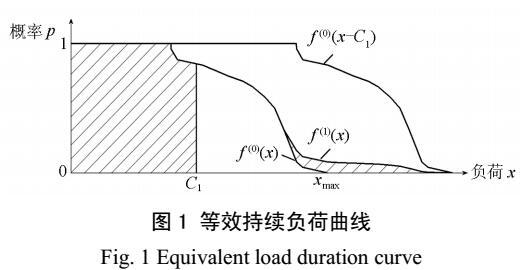 电力系统稀疏卷积递推法