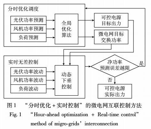 微电网互联运行优化与控制