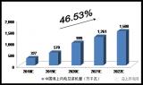 2018-2022年中国风力发电量预测