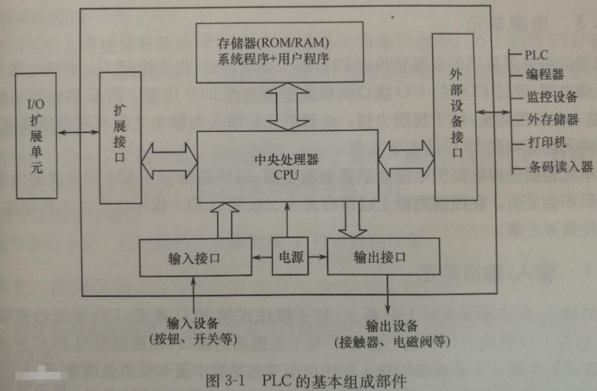如何看懂plc电路图_如何看懂plc梯形图