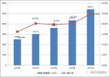 2017年中国集成电路产业运行情况