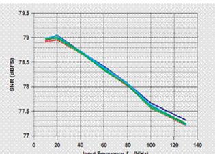 开关稳压器和ADC之间一些低噪设计