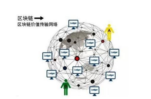 """区块链+物联网融合,首先解决的就是物联网的四大""""顽疾"""""""