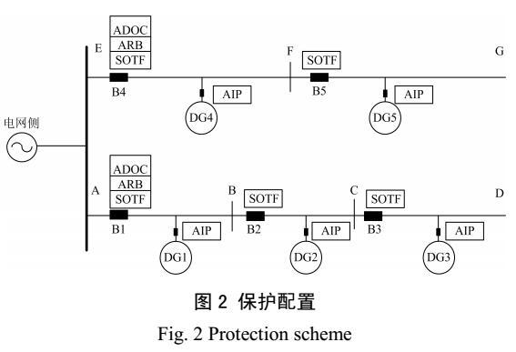 含高渗透率DG的配电网实用化保护方案