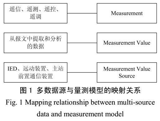 电网EMS数据质量在线监控