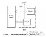 Xilinx FPGA底层资源架构与设计规范