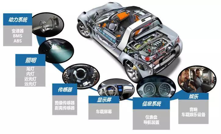 新能源汽车的发展为FPC在汽车电子领域提供了动力