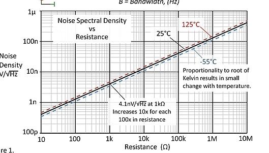 一个有趣小测试,了解噪声电压大小与电阻阻值