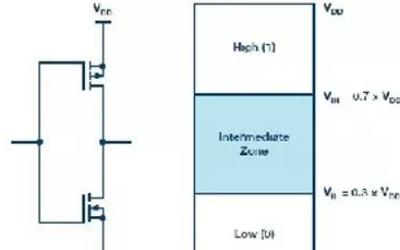 开发板设计中CMOS输入可能发生的耗电问题