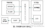 基于DDS的任意波信号发生器机交互系统设计