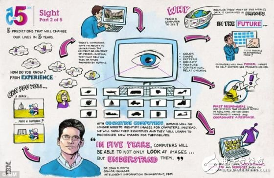 未来计算机发展的5种趋势