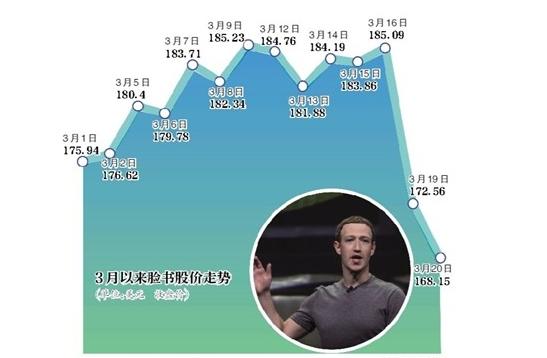 Facebook5000万用户数据泄露 市值蒸发...