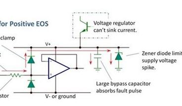 设计中如何防止过电应力造成的产品失效