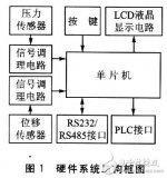 智能压力监控仪概述 LCD人机交互菜单设计