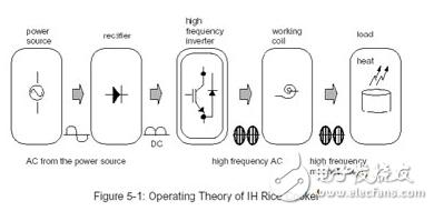 简单的电磁加热电路图大全(加热开关控制/变频电源电路图详解)