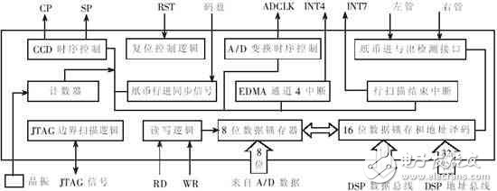 以DSP为核心的纸币识别系统设计