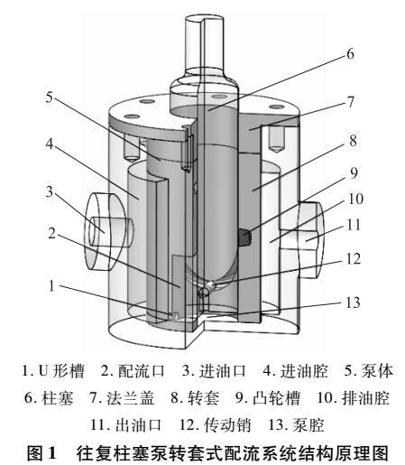 往复柱塞泵转套式配流系统泵腔流场仿真研究